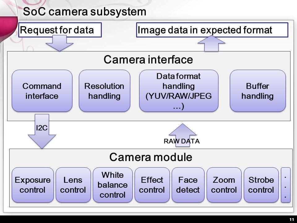 11 Camera interface Buffer handling Buffer handling Resolution handling Data format handling (YUV/RAW/JPEG …) Data format handling (YUV/RAW/JPEG …) Ca