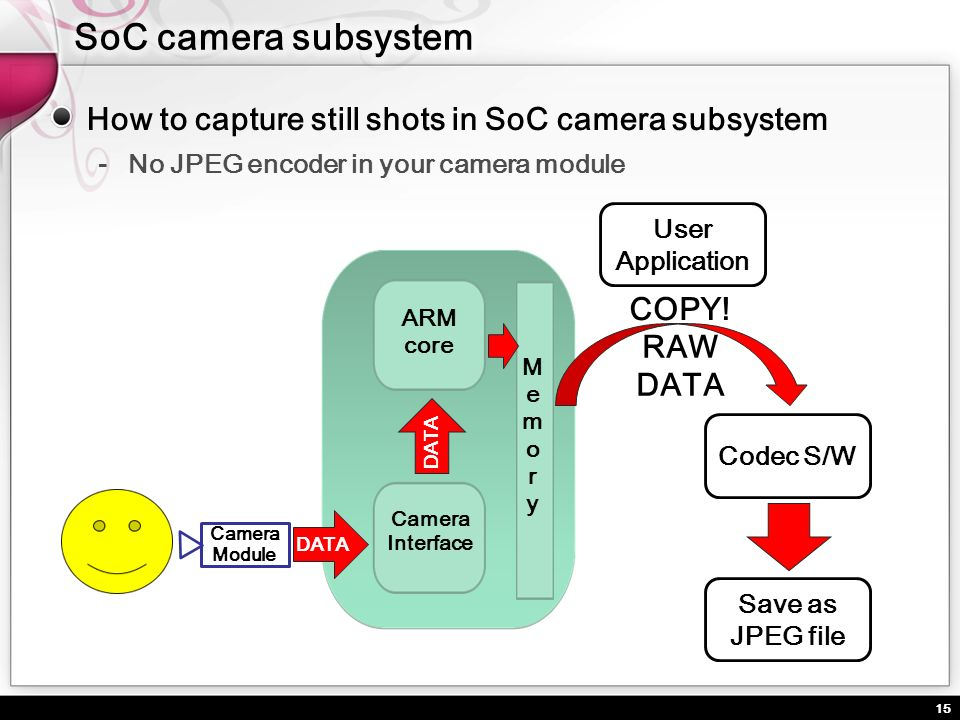 15 How to capture still shots in SoC camera subsystem No JPEG encoder in your camera module Camera Module MemoryMemory Camera Interface ARM core User