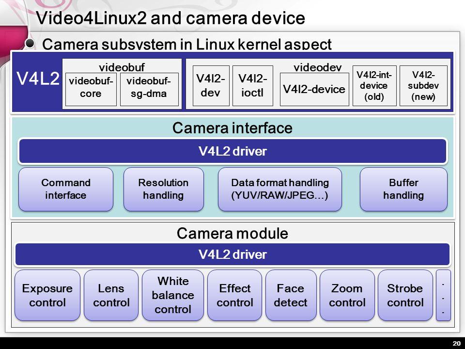 20 Camera subsystem in Linux kernel aspect Camera interface Buffer handling Buffer handling Resolution handling Data format handling (YUV/RAW/JPEG…) D