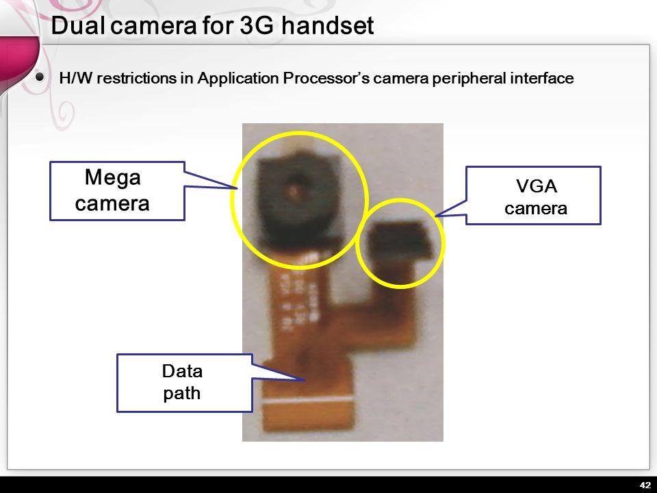 42 H/W restrictions in Application Processors camera peripheral interface Mega camera VGA camera Data path