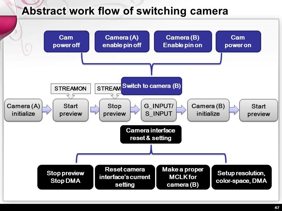 47 STREAMOFF Camera (A) initialize Camera (A) initialize Start preview Switch to camera (B) Camera (B) initialize Camera interface reset & setting Sta