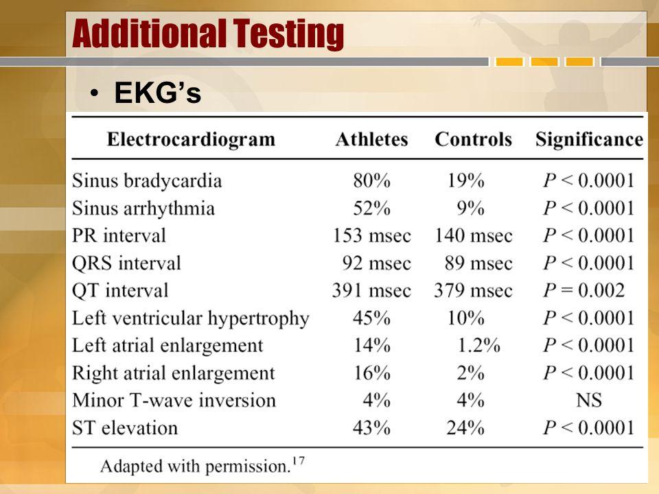 Additional Testing EKGs