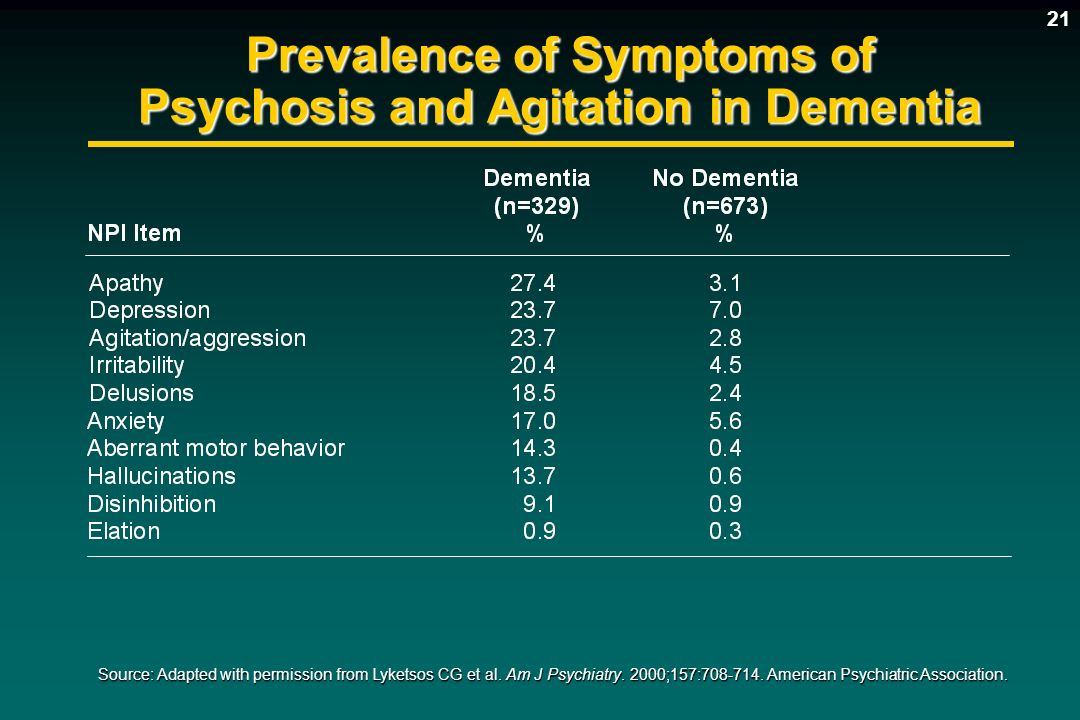Prevalence of Symptoms of Psychosis and Agitation in Dementia Source: Adapted with permission from Lyketsos CG et al. Am J Psychiatry. 2000;157:708-71