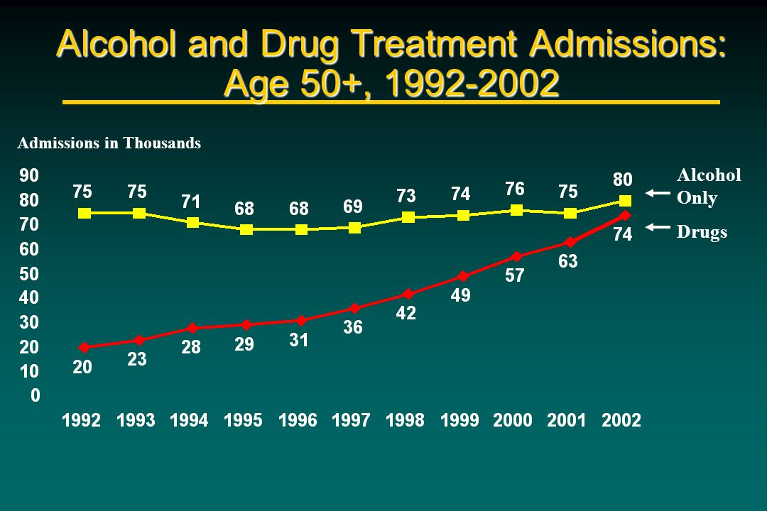 Alcohol and Drug Treatment Admissions: Age 50+, 1992-2002 Admissions in Thousands Alcohol Only Drugs