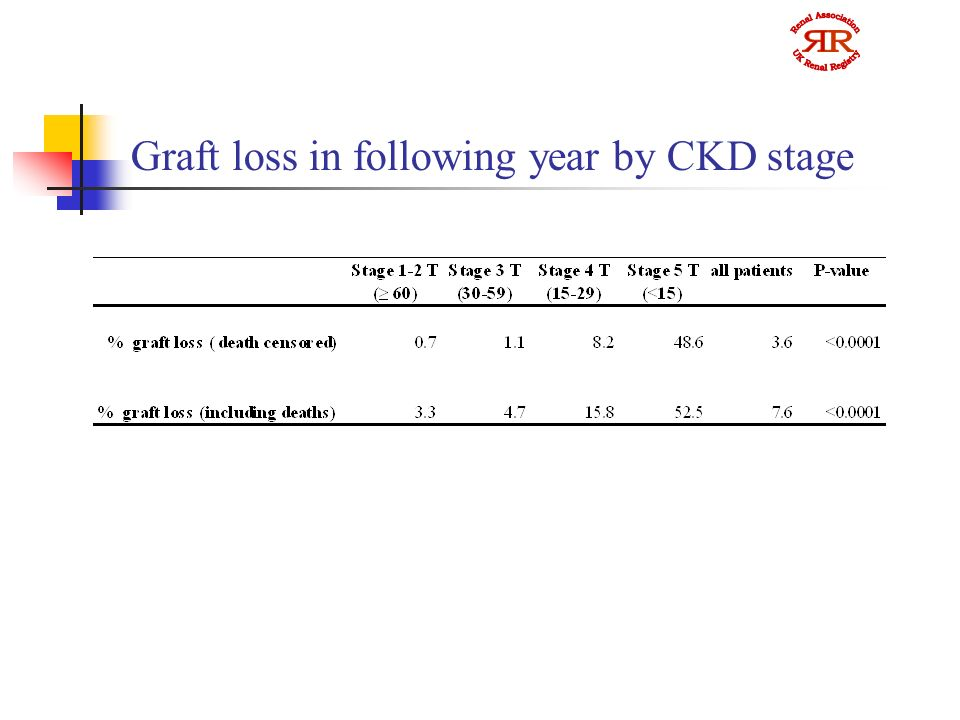 Graft loss in following year by CKD stage