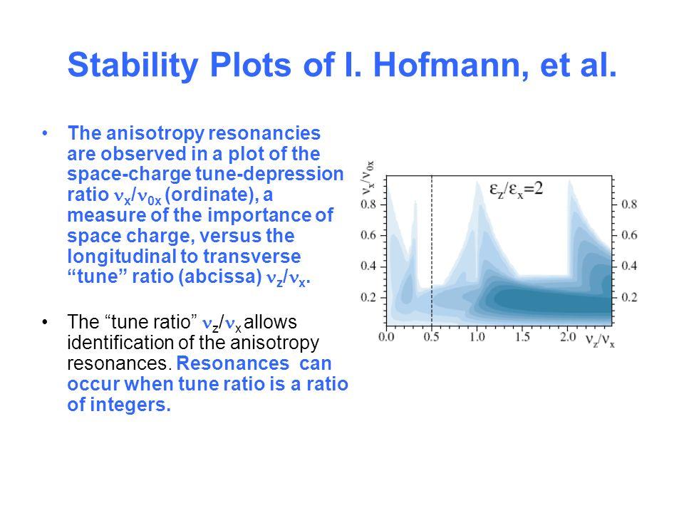 Stability Plots of I. Hofmann, et al.