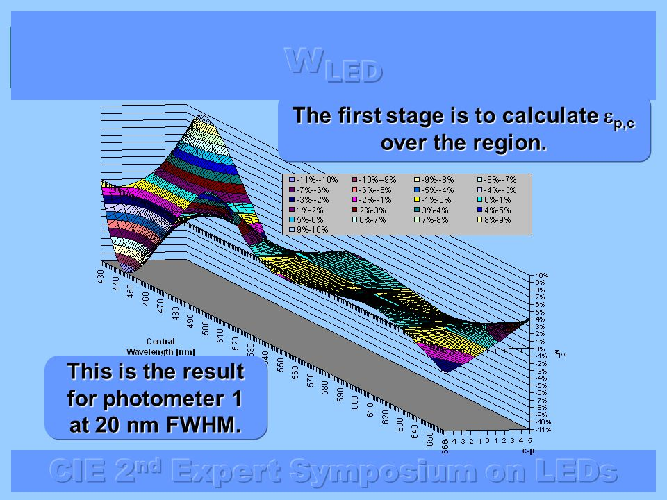 The first stage is to calculate p,c over the region. This is the result for photometer 1 at 20 nm FWHM.