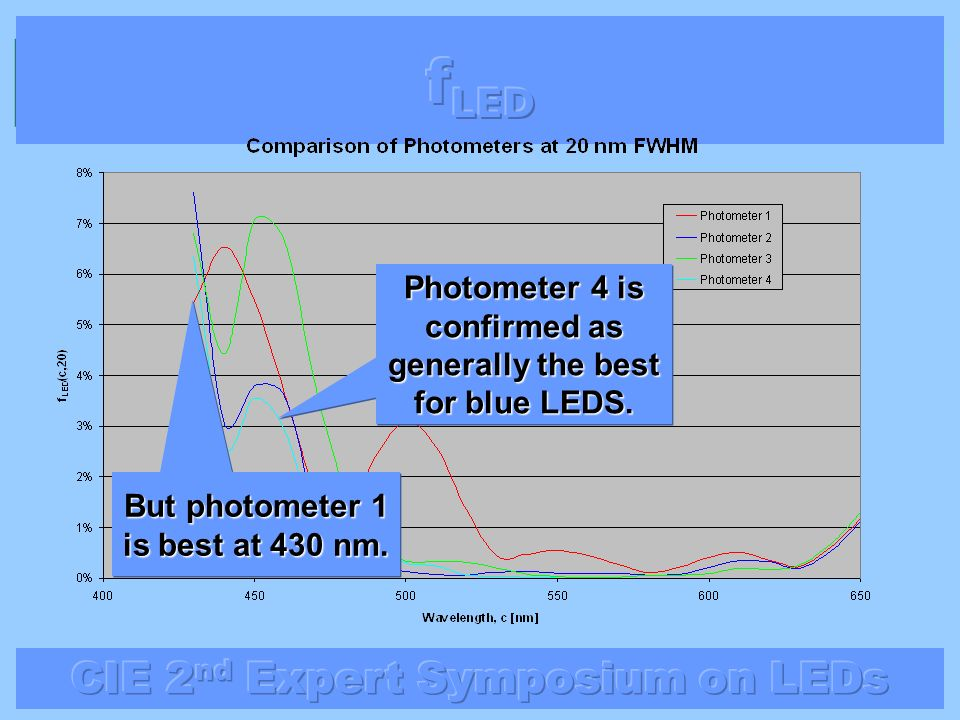 Photometer 4 is confirmed as generally the best for blue LEDS. But photometer 1 is best at 430 nm.