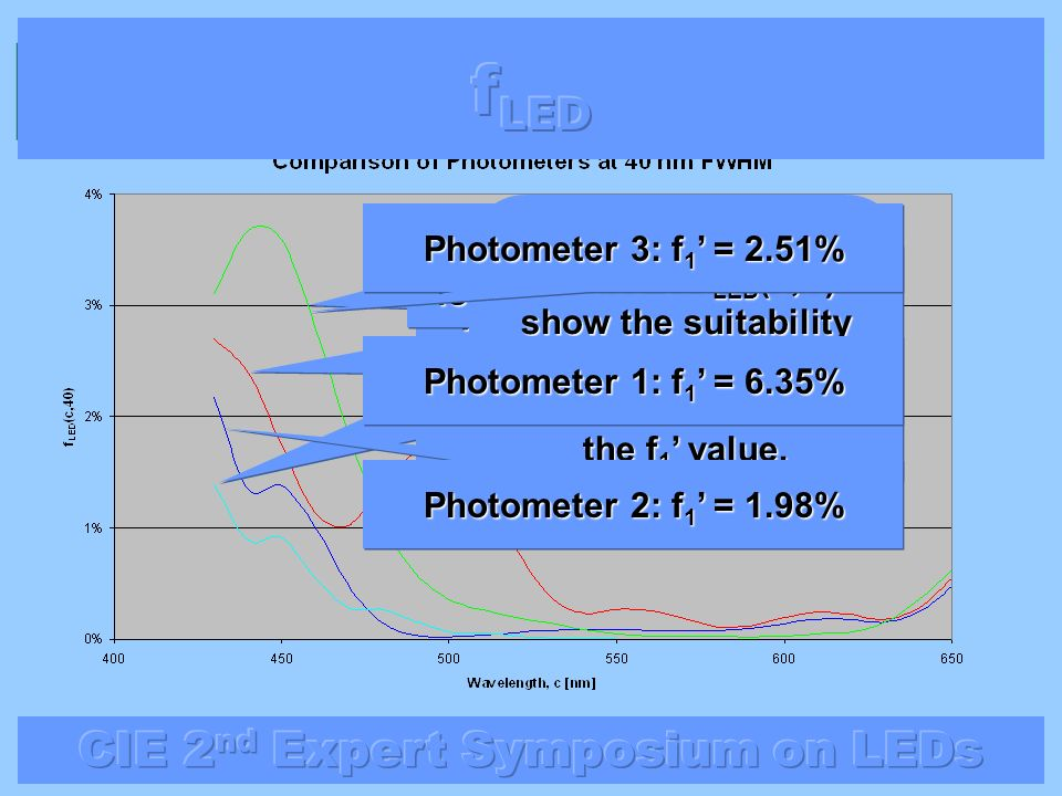 At 40 nm FWHM Photometer 4 is the best for blue LEDS even at 430 nm Photometer 3 is the worst Values of f LED (c,H) show the suitability for LED measu