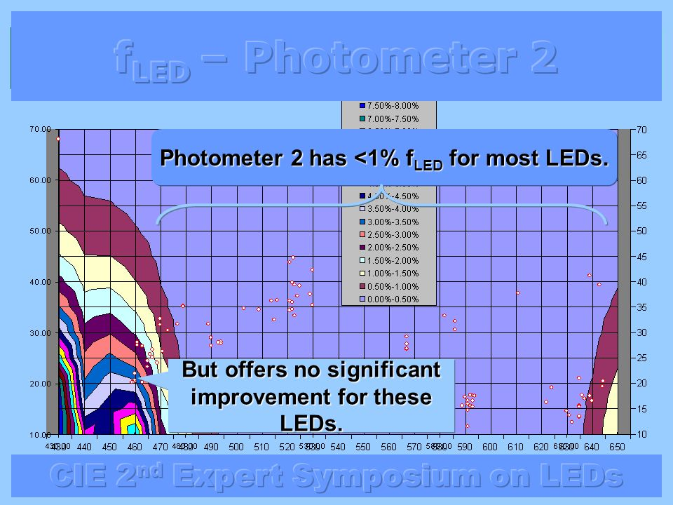 Photometer 2 has <1% f LED for most LEDs. But offers no significant improvement for these LEDs.