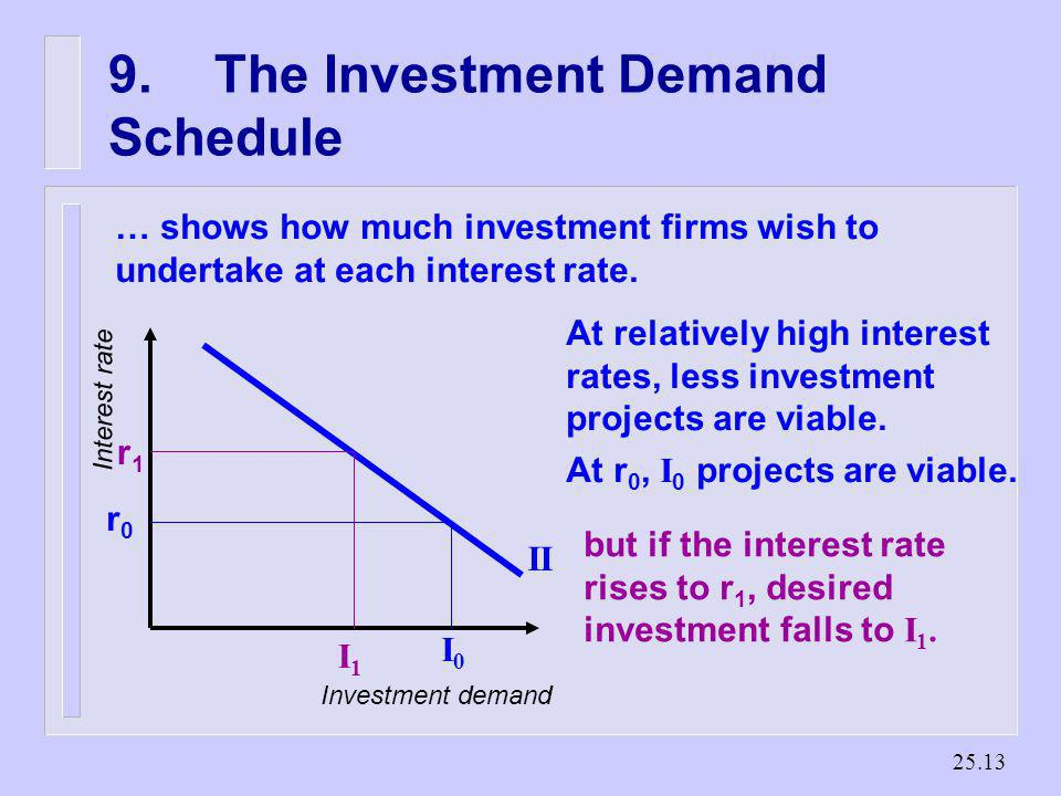 25.12 8.The Demand for Fixed Investment n Investment entails present sacrifice for future gains – firms incur costs in the short run – but reap gains