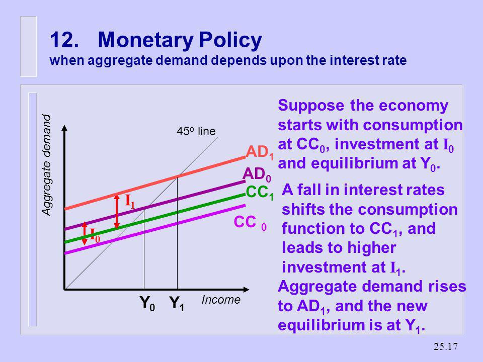 25.16 11.The Accelerator Theory of Investment n Investment responds to changing demand condition. n If D increases, there will be an excess demand for