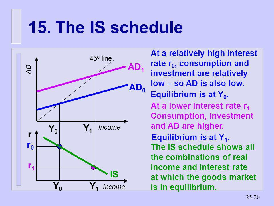25.19 14.Goods Market Equilibrium n The goods market is in equilibrium when the aggregate demand and actual income are equal n The IS schedule shows t