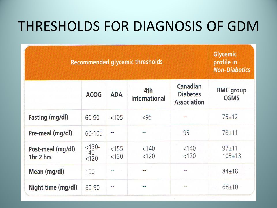 THRESHOLDS FOR DIAGNOSIS OF GDM