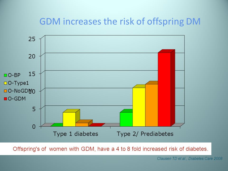 GDM increases the risk of offspring DM Offspring's of women with GDM, have a 4 to 8 fold increased risk of diabetes. Clausen TD et al., Diabetes Care