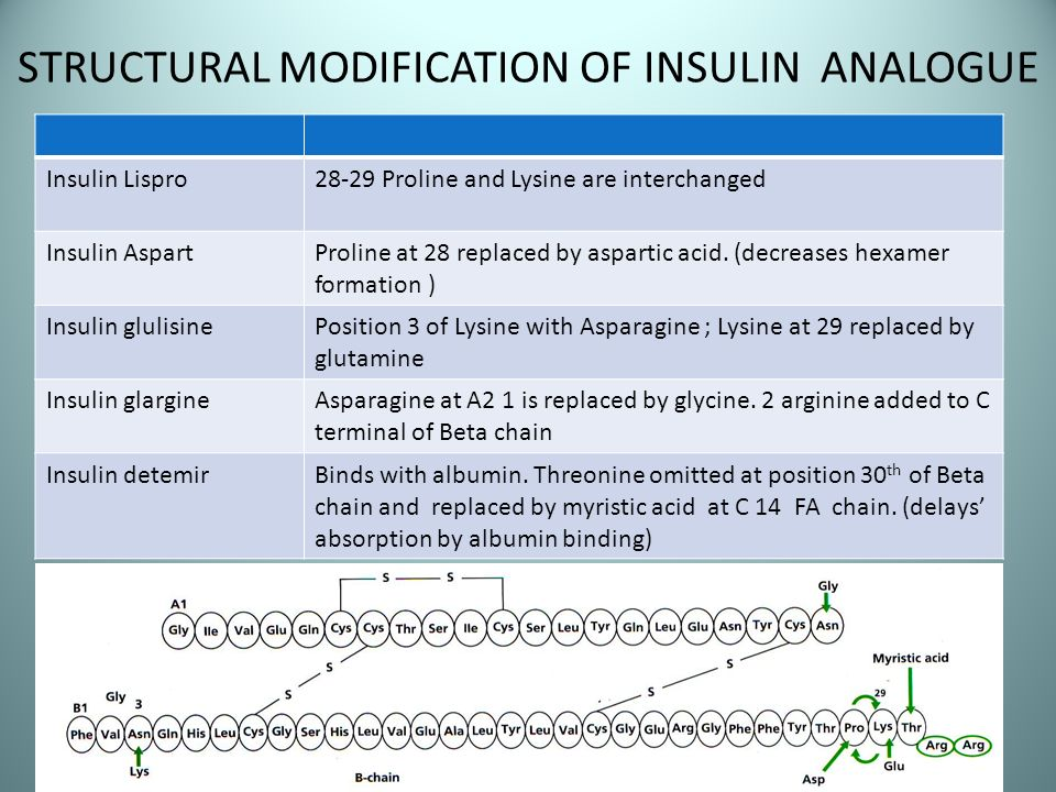 STRUCTURAL MODIFICATION OF INSULIN ANALOGUE Insulin Lispro28-29 Proline and Lysine are interchanged Insulin AspartProline at 28 replaced by aspartic a