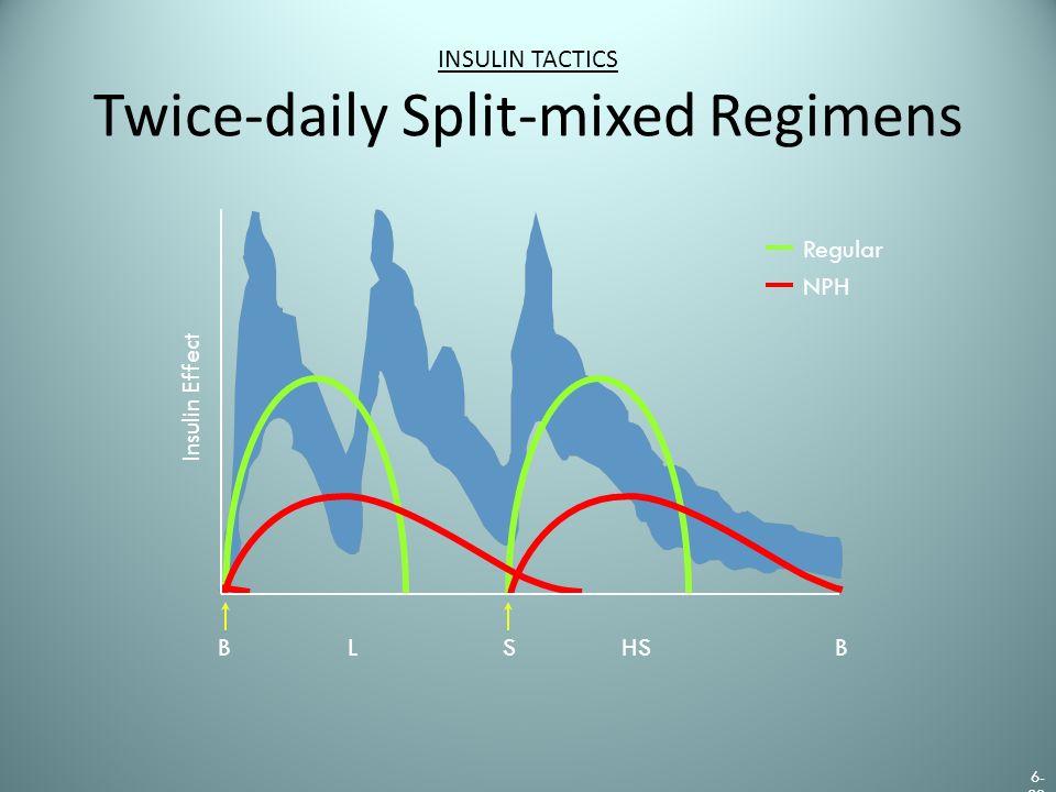 INSULIN TACTICS Twice-daily Split-mixed Regimens Regular NPH BSLHS Insulin Effect B 6- 23