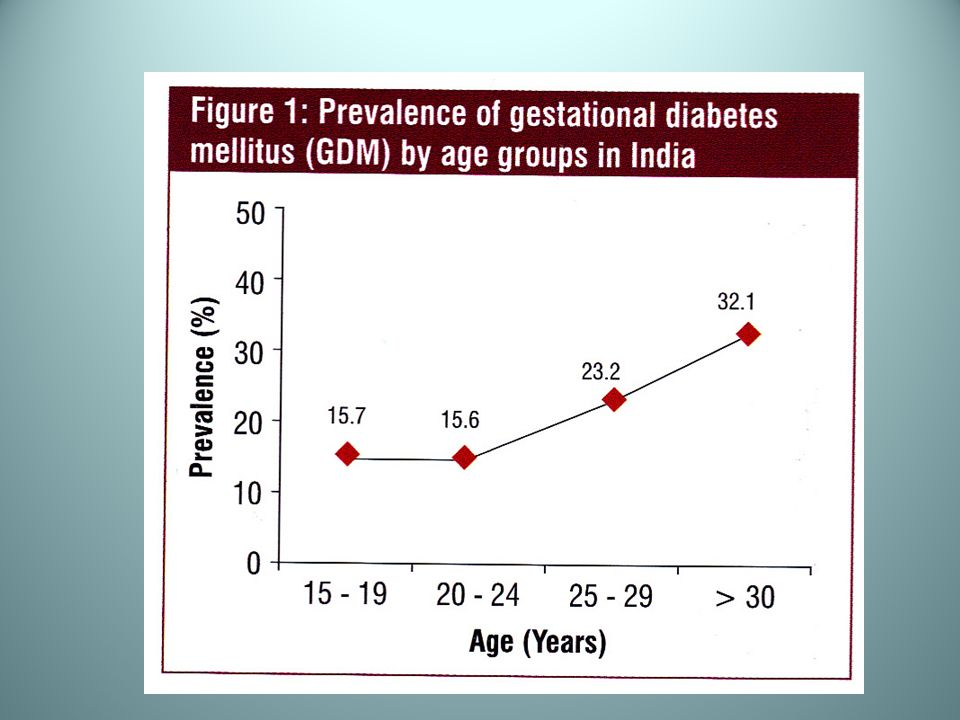 GDM IGT 2% Agarwal S, Gupta AN.Gestational Diabetes.