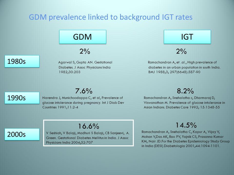 GDM IGT 2% Agarwal S, Gupta AN. Gestational Diabetes. J Assoc Physicians India 1982;30:203 2% Ramachandran A, et.al., High prevalence of diabetes in a