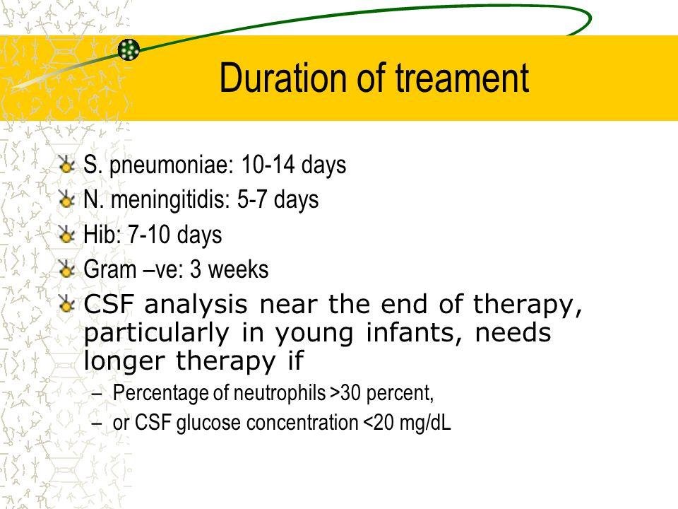 Duration of treament S. pneumoniae: 10-14 days N. meningitidis: 5-7 days Hib: 7-10 days Gram –ve: 3 weeks CSF analysis near the end of therapy, partic