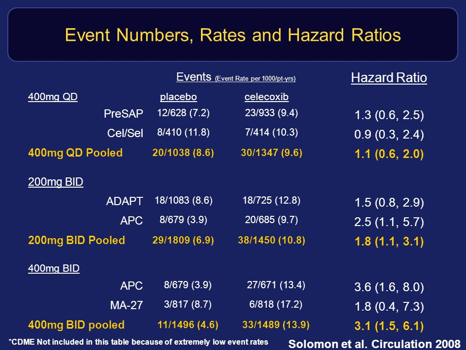 Event Numbers, Rates and Hazard Ratios Events (Event Rate per 1000/pt-yrs) Hazard Ratio 400mg QDplacebocelecoxib PreSAP 12/628 (7.2)23/933 (9.4) 1.3 (