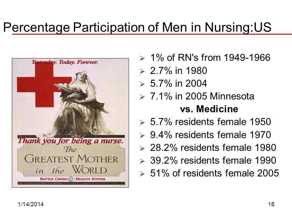 1/14/201416 Percentage Participation of Men in Nursing:US 1% of RN's from 1949-1966 2.7% in 1980 5.7% in 2004 7.1% in 2005 Minnesota vs. Medicine 5.7%