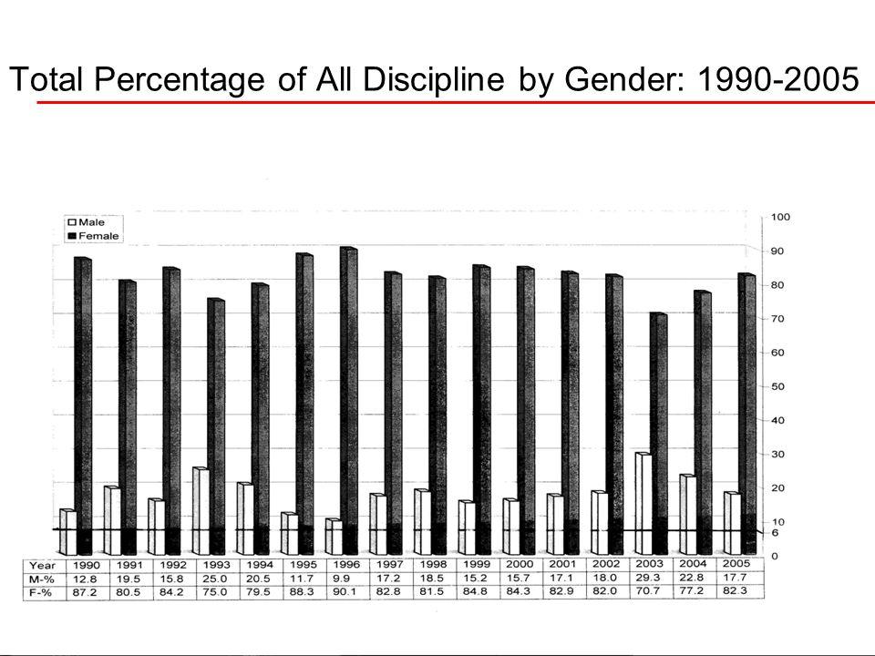 1/14/201428 Total Percentage of All Discipline by Gender: 1990-2005
