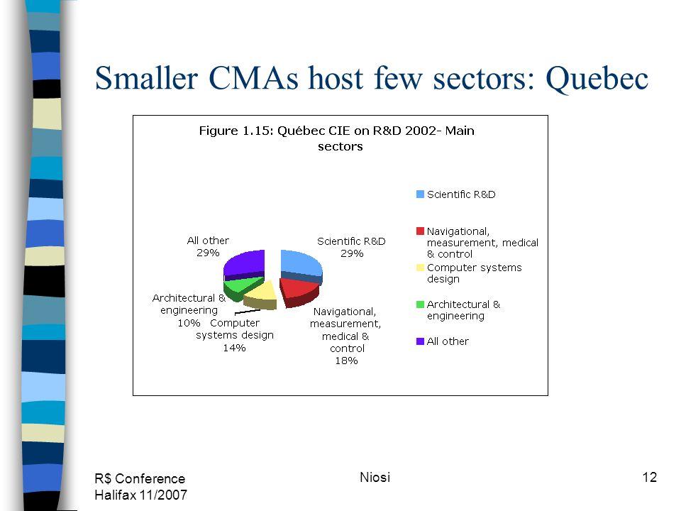 R$ Conference Halifax 11/2007 Niosi12 Smaller CMAs host few sectors: Quebec
