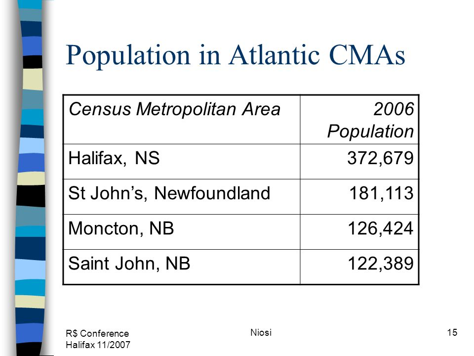 R$ Conference Halifax 11/2007 Niosi15 Population in Atlantic CMAs Census Metropolitan Area2006 Population Halifax, NS372,679 St Johns, Newfoundland181