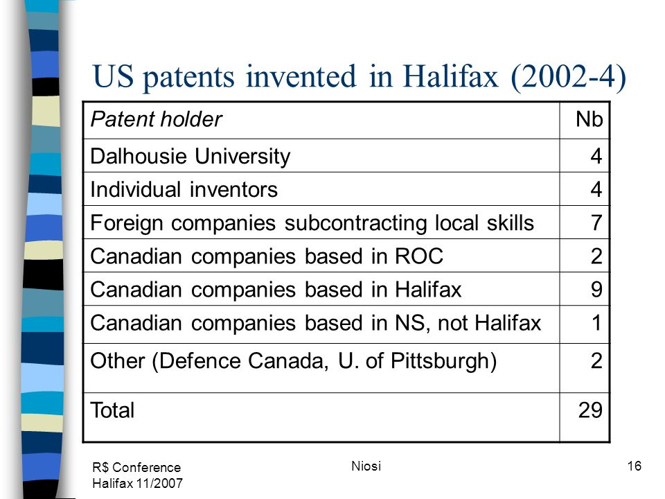 R$ Conference Halifax 11/2007 Niosi16 US patents invented in Halifax (2002-4) Patent holderNb Dalhousie University4 Individual inventors4 Foreign companies subcontracting local skills7 Canadian companies based in ROC2 Canadian companies based in Halifax9 Canadian companies based in NS, not Halifax1 Other (Defence Canada, U.