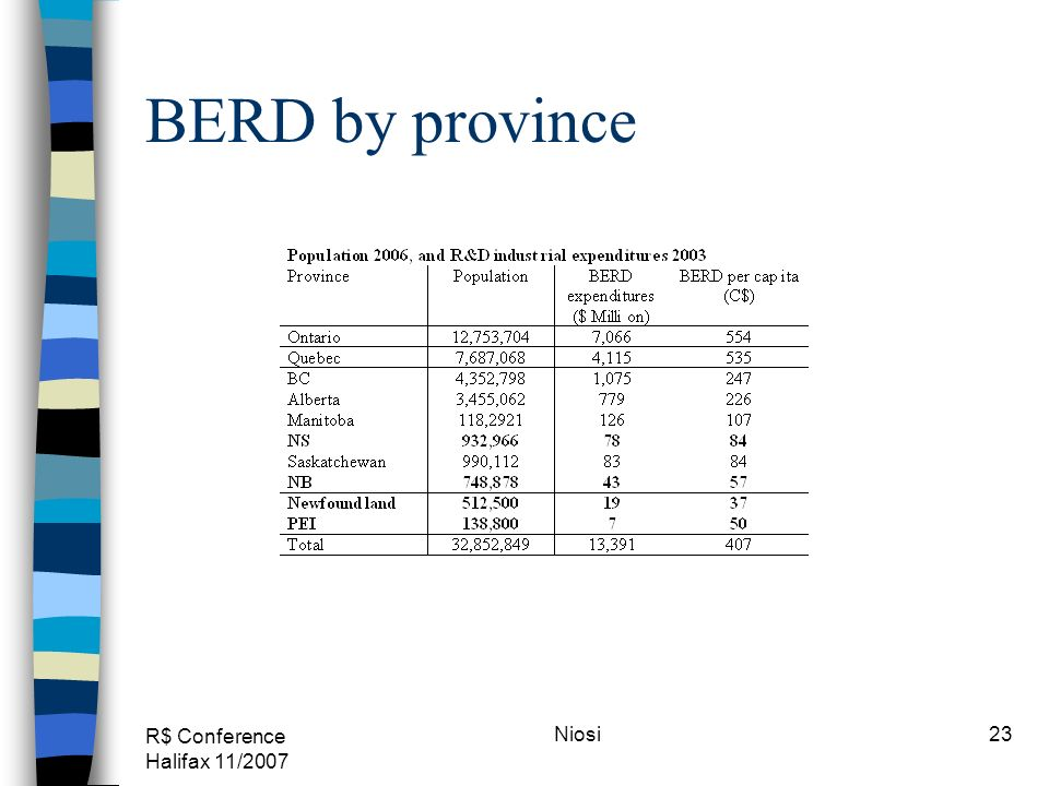 R$ Conference Halifax 11/2007 Niosi23 BERD by province
