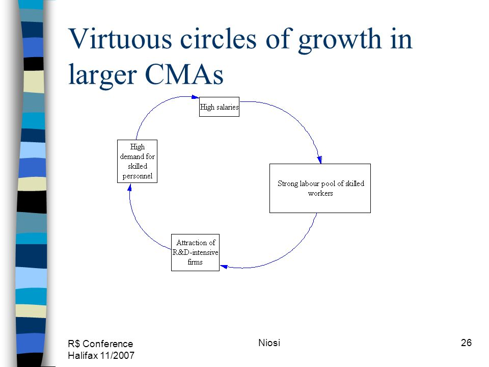 R$ Conference Halifax 11/2007 Niosi26 Virtuous circles of growth in larger CMAs