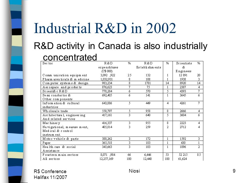 R$ Conference Halifax 11/2007 Niosi9 Industrial R&D in 2002 R&D activity in Canada is also industrially concentrated