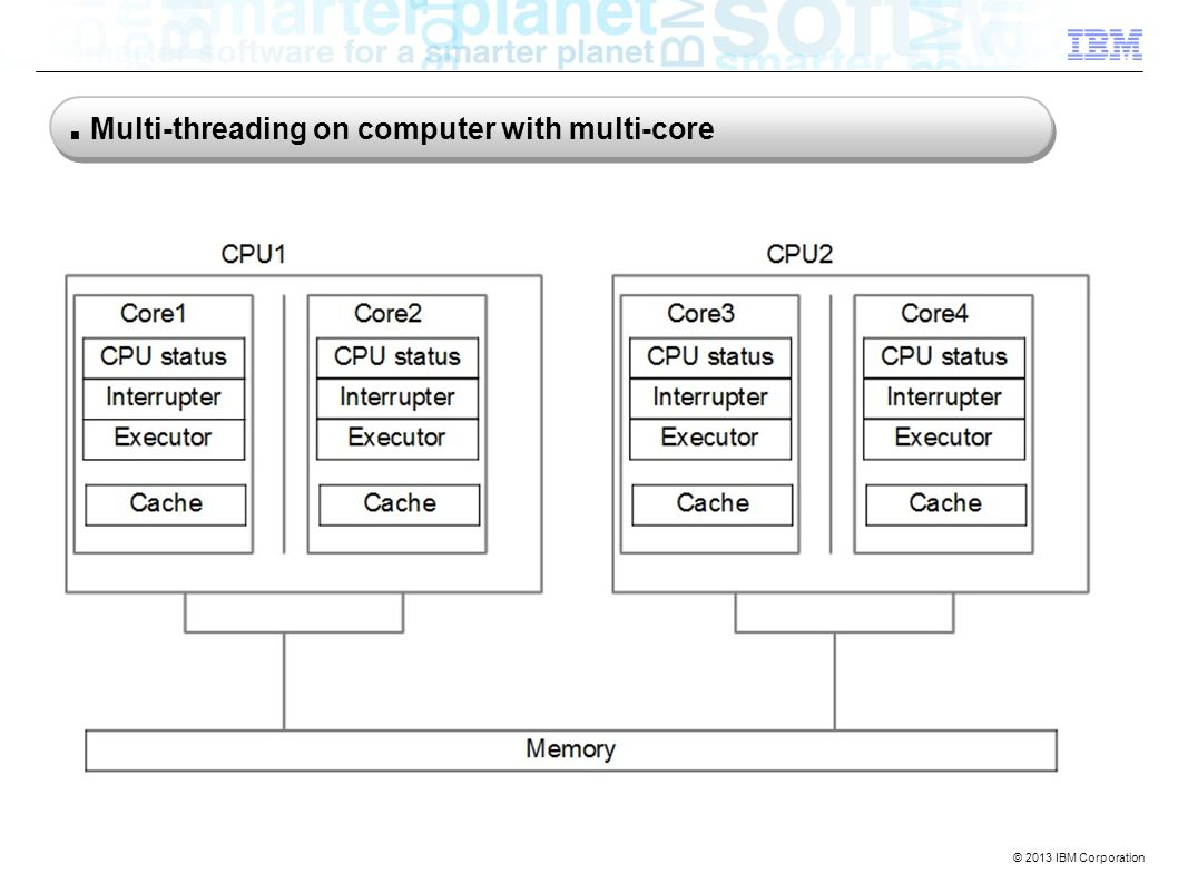 © 2013 IBM Corporation CPU1 Multi-threading on computer with multi-core