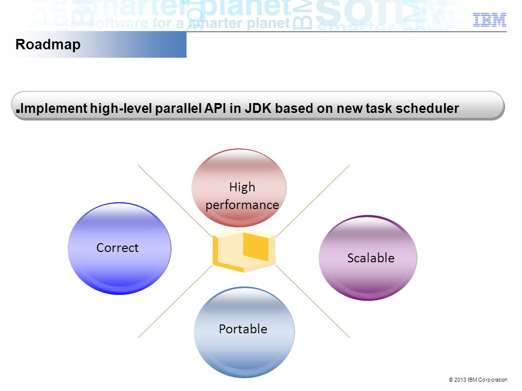© 2013 IBM Corporation Scalable Roadmap Implement high-level parallel API in JDK based on new task scheduler Correct Portable High performance
