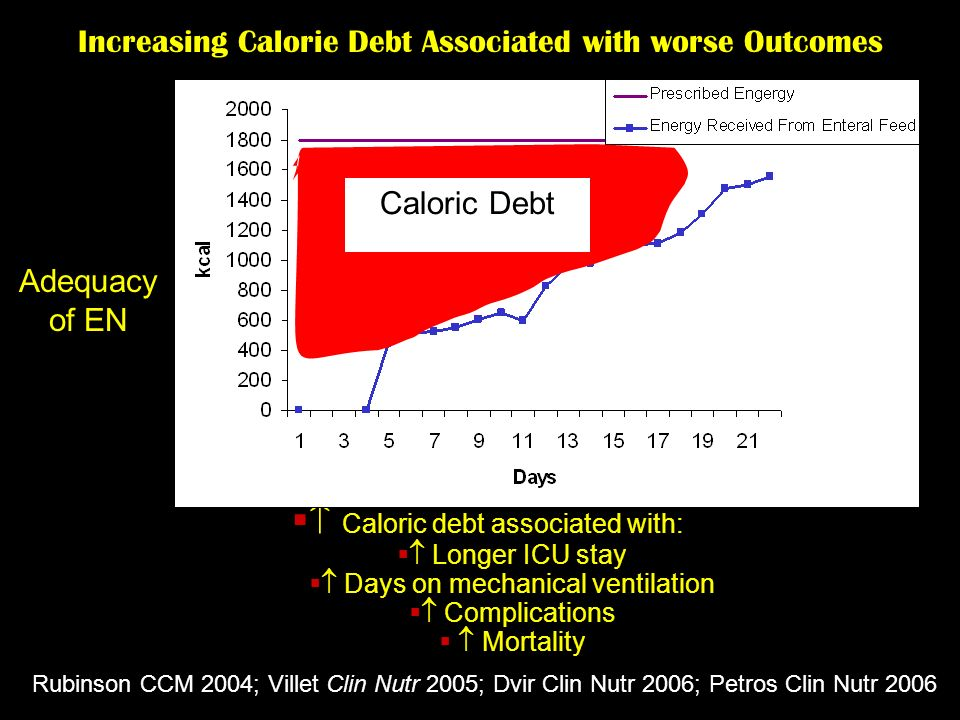 Increasing Calorie Debt Associated with worse Outcomes Caloric debt associated with: Longer ICU stay Days on mechanical ventilation Complications Mort