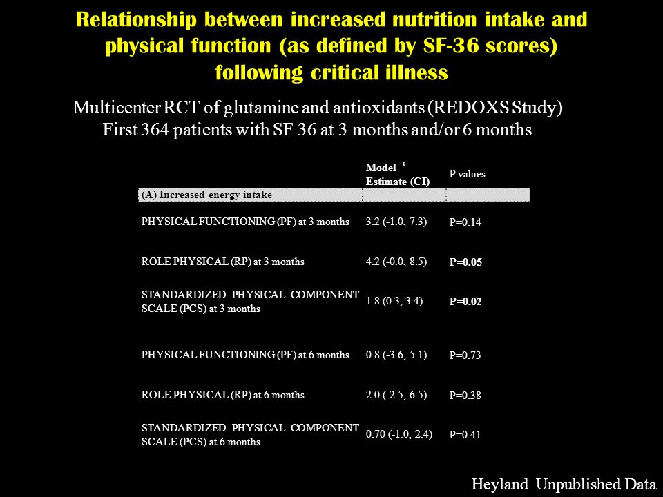 Relationship between increased nutrition intake and physical function (as defined by SF-36 scores) following critical illness Multicenter RCT of gluta