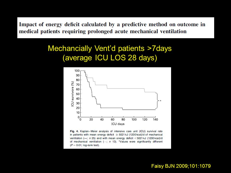 Faisy BJN 2009;101:1079 Mechancially Ventd patients >7days (average ICU LOS 28 days)
