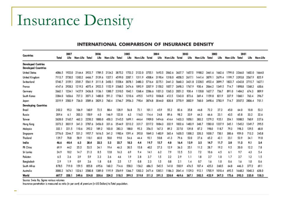 Insurance Density