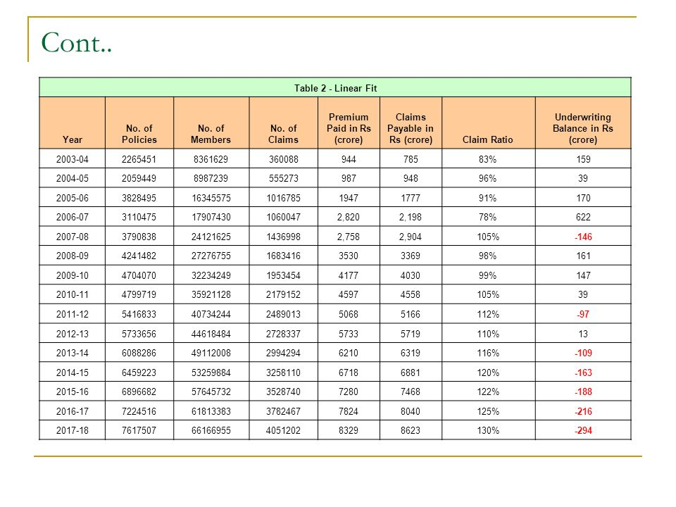 Cont.. Table 2 - Linear Fit Year No. of Policies No.