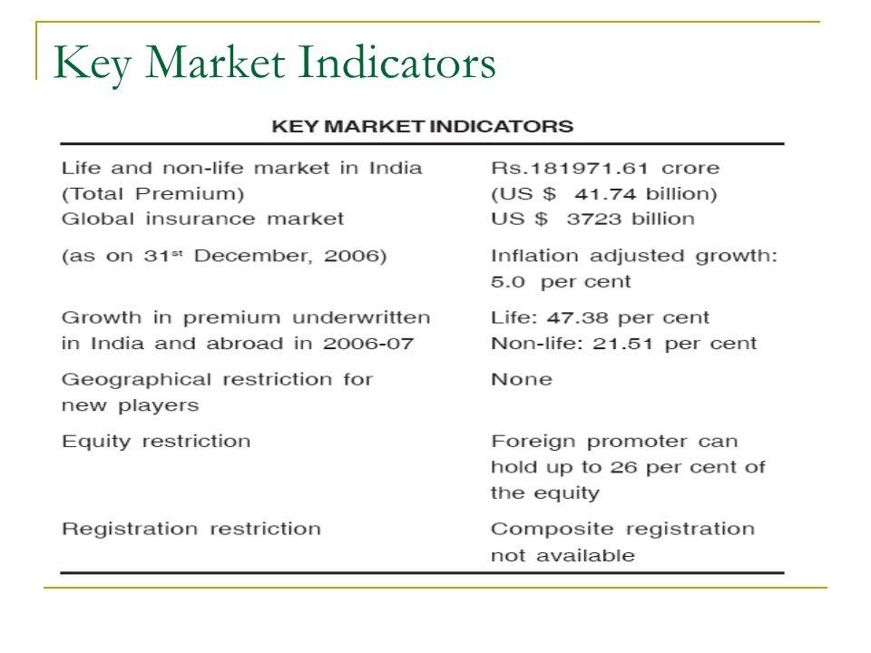 Insurance Penetration