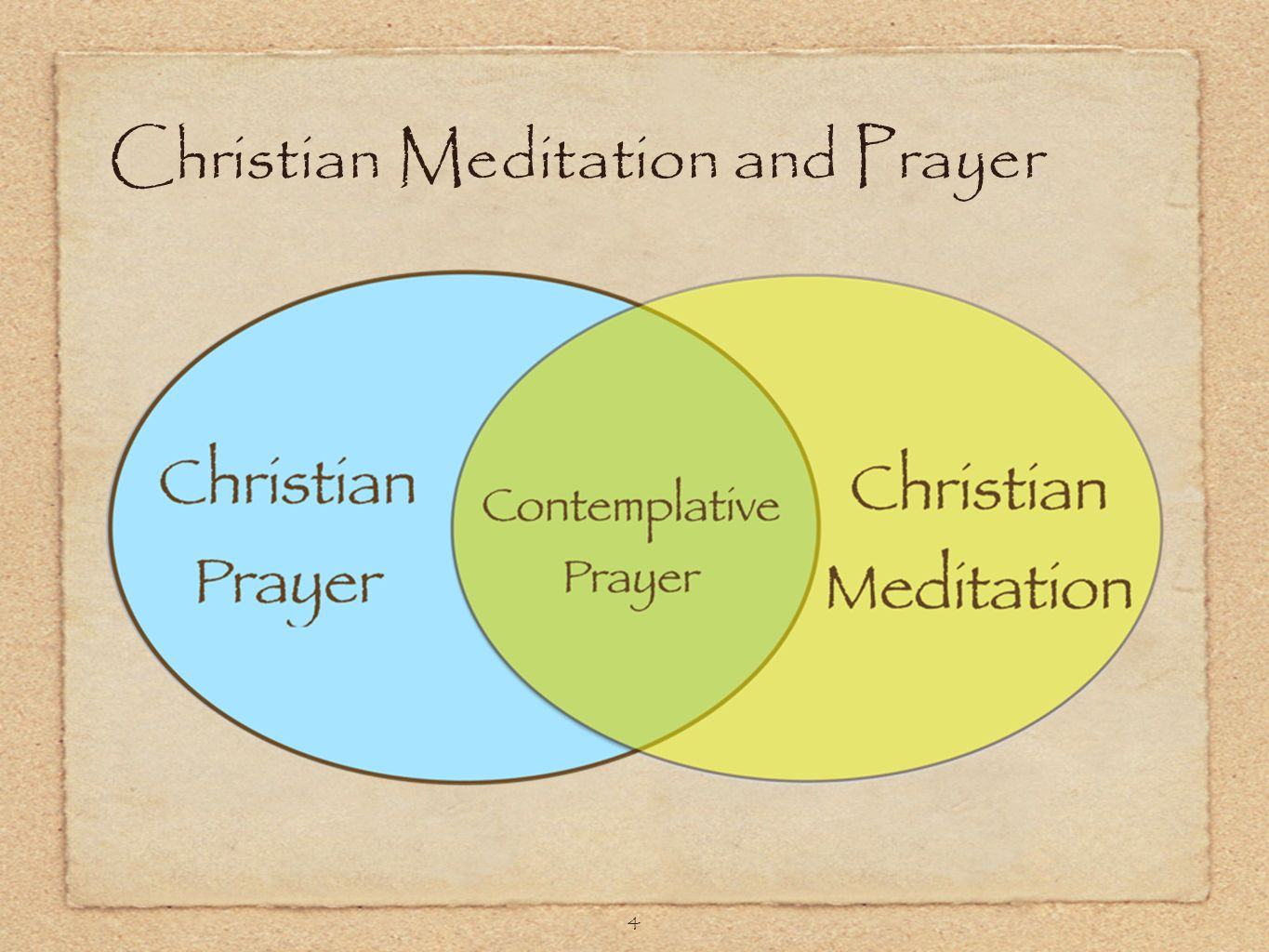 4 Christian Meditation and Prayer
