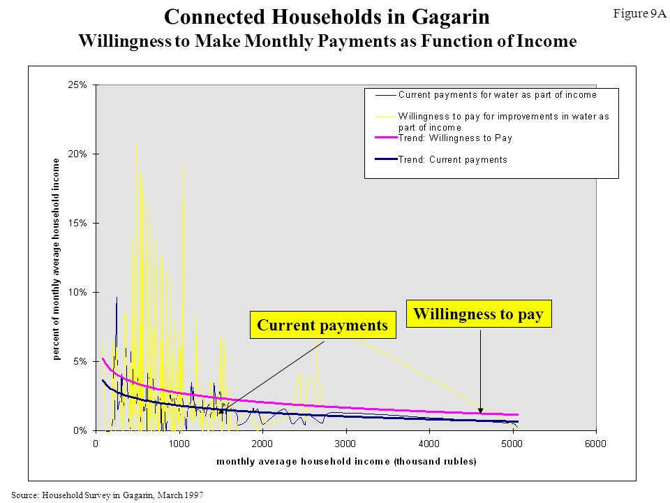 Connected Households in Gagarin Willingness to Make Monthly Payments as Function of Income Willingness to pay Current payments Figure 9A Source: Household Survey in Gagarin, March 1997