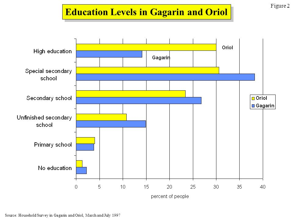 Education Levels in Gagarin and Oriol Figure 2 Source: Household Survey in Gagarin and Oriol, March and July 1997