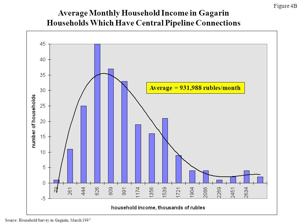 Average Monthly Household Income in Gagarin Households Which Have Central Pipeline Connections Average = 931,988 rubles/month Figure 4B Source: Household Survey in Gagarin, March 1997