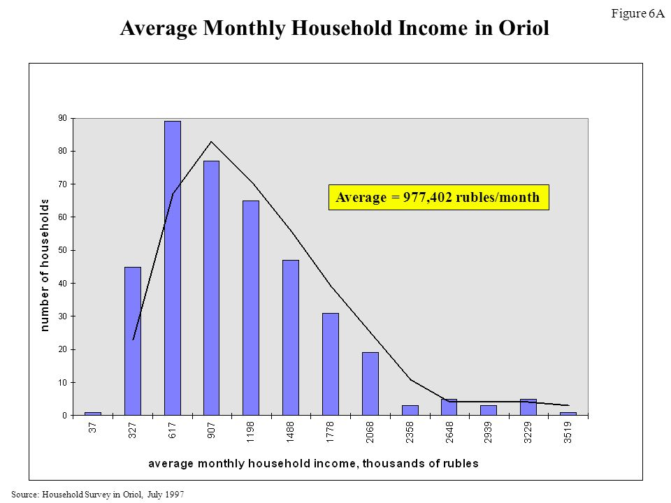 Average Monthly Household Income in Oriol Average = 977,402 rubles/month Source: Household Survey in Oriol, July 1997 Figure 6A