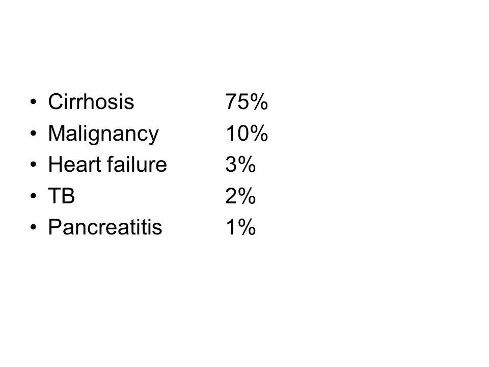 Cirrhosis75% Malignancy10% Heart failure3% TB2% Pancreatitis1%
