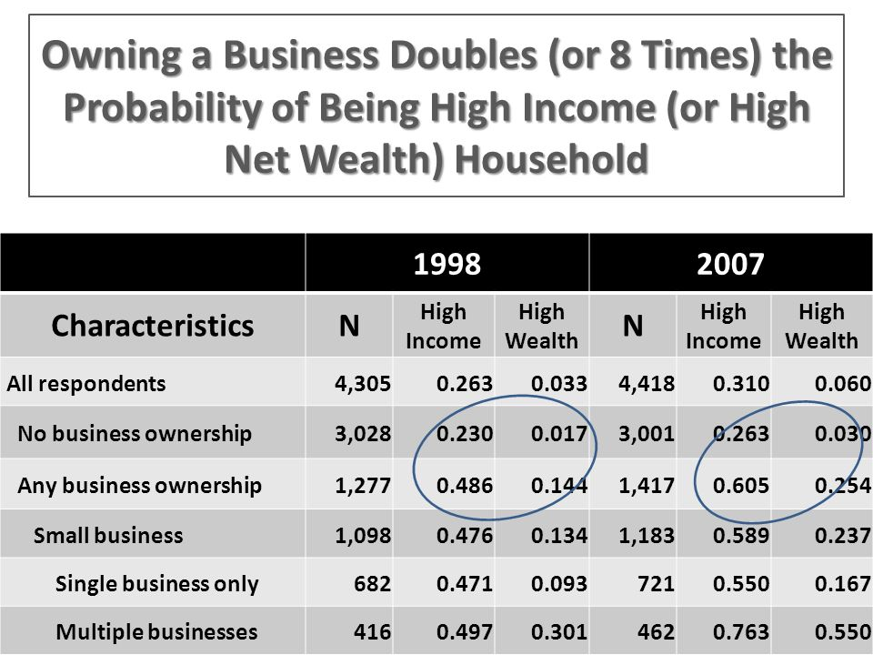 Owning a Business Doubles (or 8 Times) the Probability of Being High Income (or High Net Wealth) Household 19982007 CharacteristicsN High Income High Wealth N High Income High Wealth All respondents4,3050.2630.0334,4180.3100.060 No business ownership3,0280.2300.0173,0010.2630.030 Any business ownership1,2770.4860.1441,4170.6050.254 Small business1,0980.4760.1341,1830.5890.237 Single business only6820.4710.0937210.5500.167 Multiple businesses4160.4970.3014620.7630.550