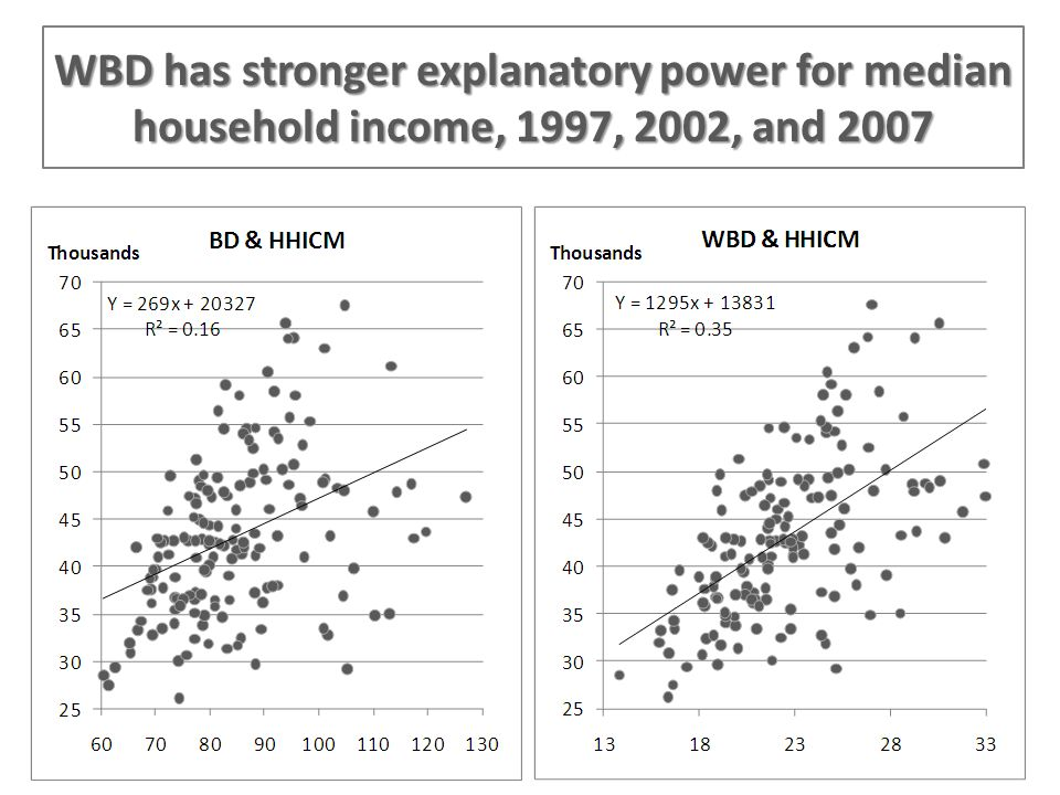 WBD has stronger explanatory power for median household income, 1997, 2002, and 2007