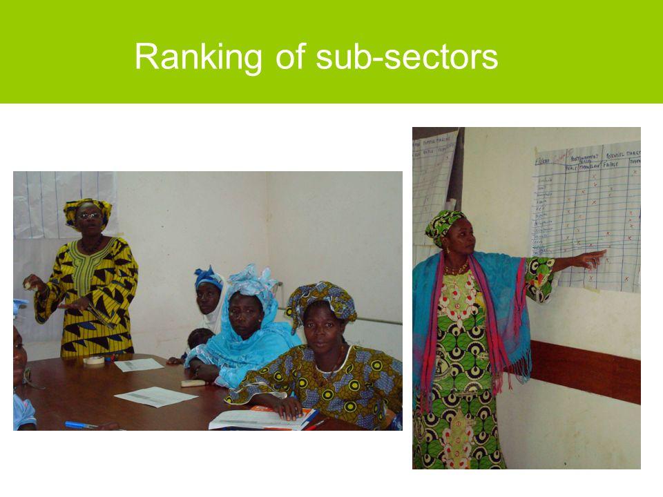 Ranking of sub-sectors